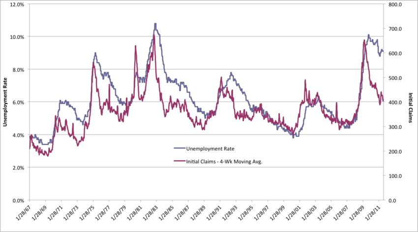 Unemployment - Initial Claims vs Rate
